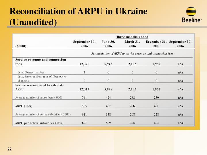 Reconciliation of ARPU in Ukraine (Unaudited)