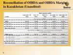 reconciliation of oibda and oibda margin in kazakhstan unaudited