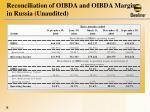 reconciliation of oibda and oibda margin in russia unaudited