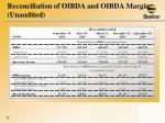 reconciliation of oibda and oibda margin unaudited