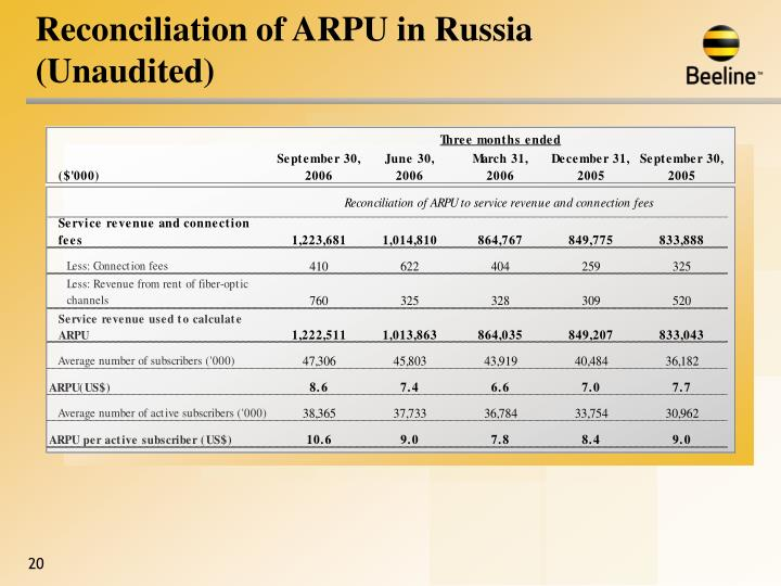 Reconciliation of ARPU in Russia