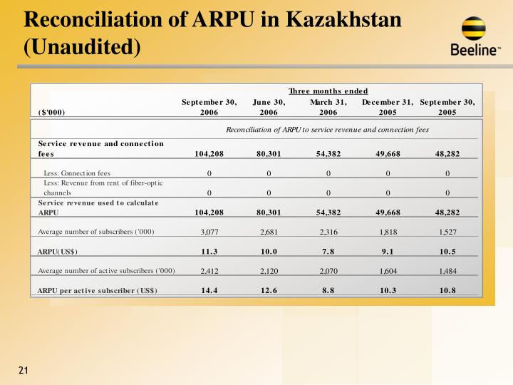 Reconciliation of ARPU in Kazakhstan (Unaudited)