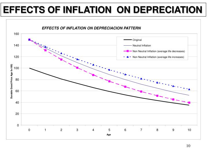 EFFECTS OF INFLATION  ON DEPRECIATION