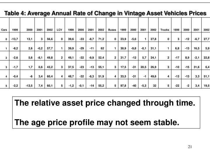 The relative asset price changed through time.