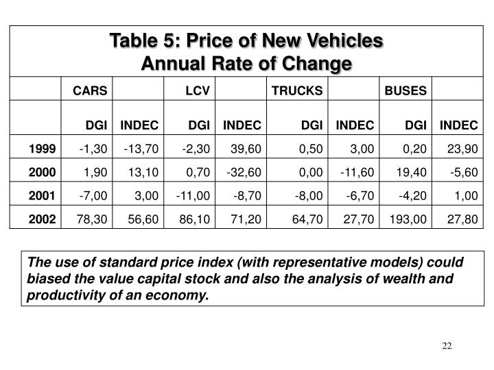 The use of standard price index (with representative models) could biased the value capital stock and also the analysis of wealth and productivity of an economy.