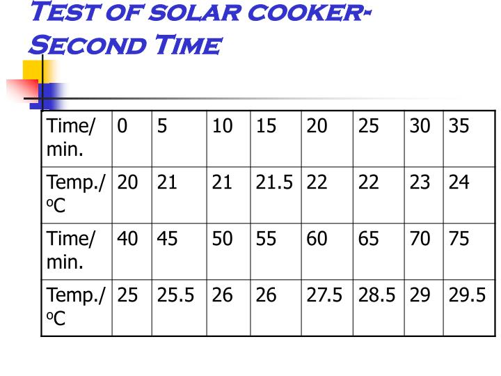 Test of solar cooker-Second Time