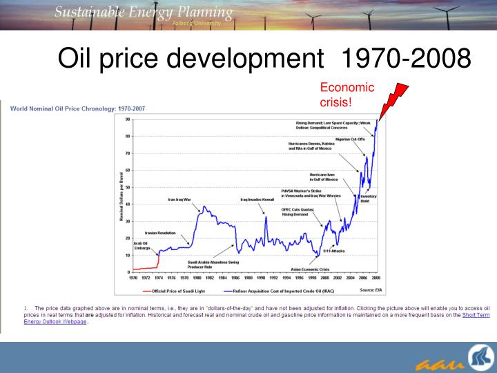 Oil price development 1970 2008