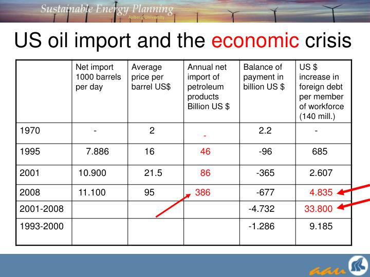 Us oil import and the economic crisis