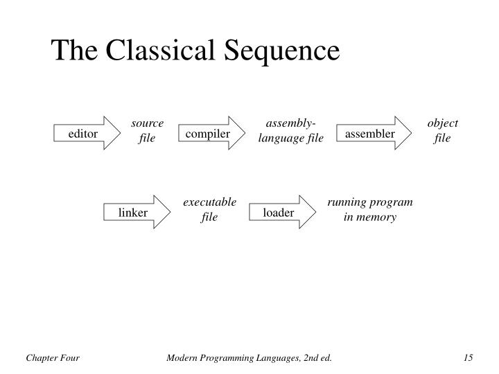 The Classical Sequence