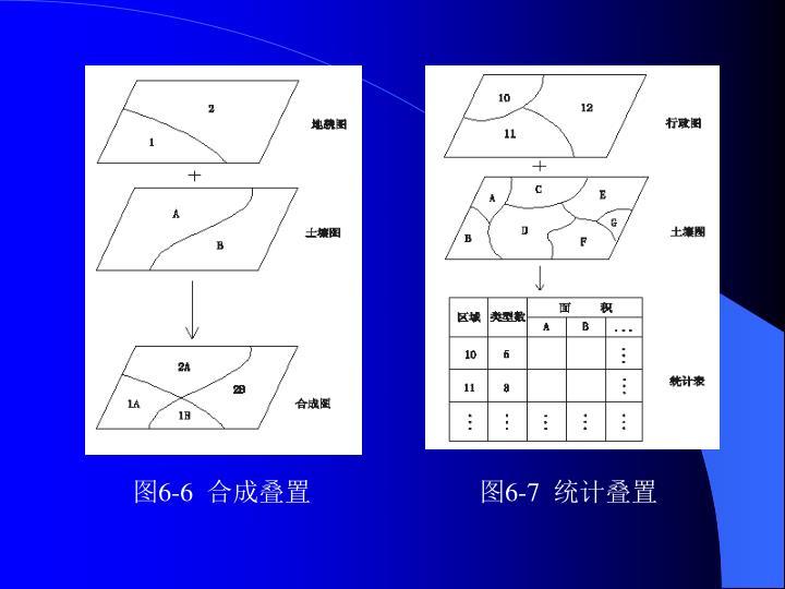 图6-6  合成叠置