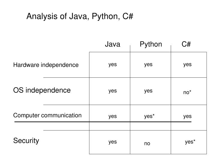 Analysis of Java, Python, C#