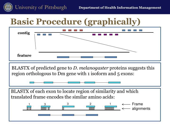 Basic Procedure (graphically)