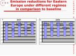 emission reductions for eastern europe under different regimes in comparison to baseline