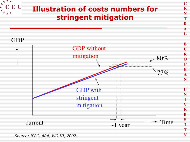 Illustration of costs numbers for stringent mitigation