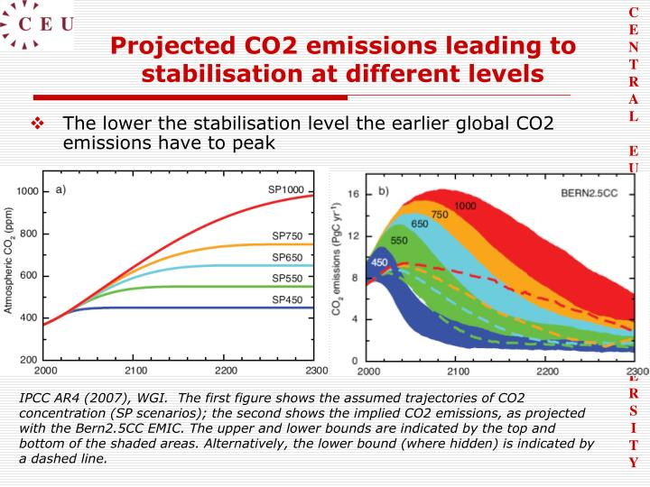 Projected CO2 emissions leading to stabilisation at different levels