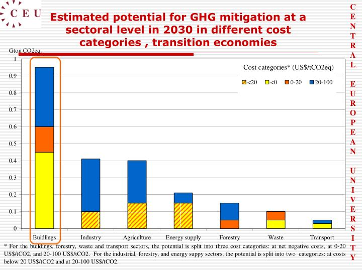 Estimated potential for GHG mitigation at a sectoral level in 2030 in different cost categories , transition economies