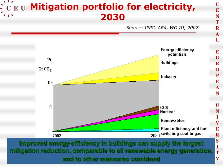 Mitigation portfolio for electricity, 2030