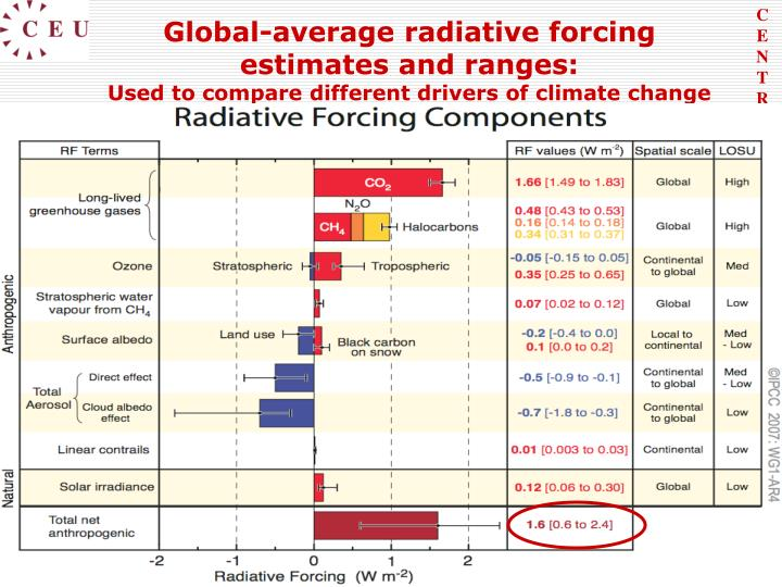 Global-average radiative forcing estimates and ranges: