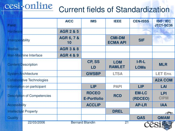 Current fields of Standardization