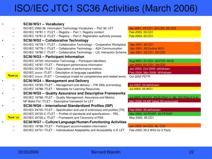 ISO/IEC JTC1 SC36