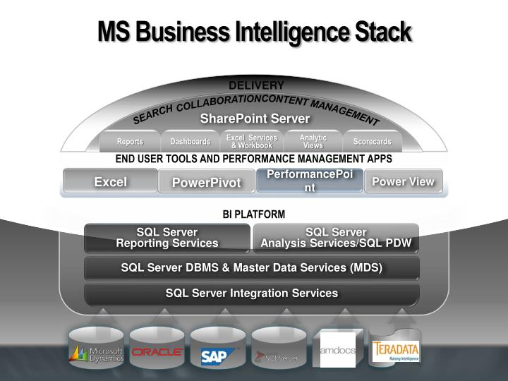 MS Business Intelligence Stack