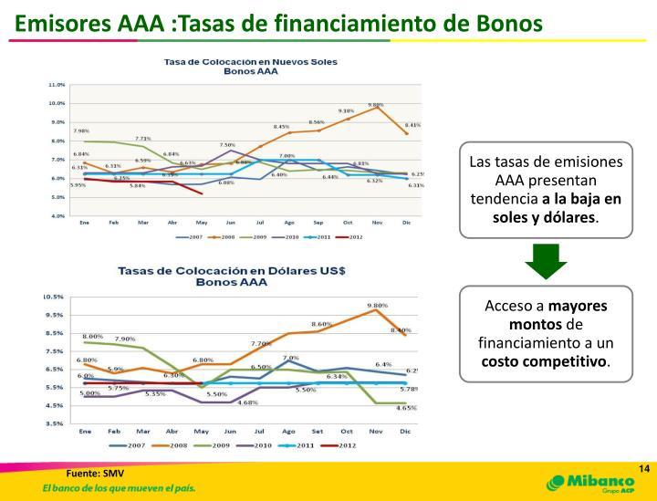 Emisores AAA :Tasas de financiamiento de Bonos