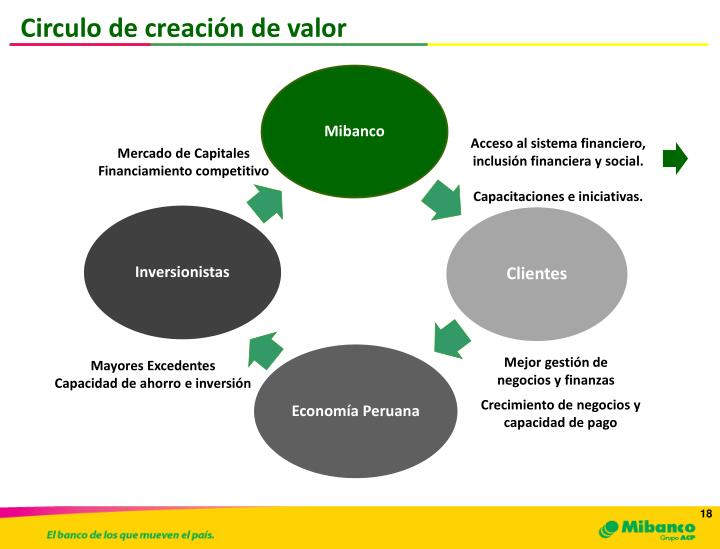 Circulo de creación de valor