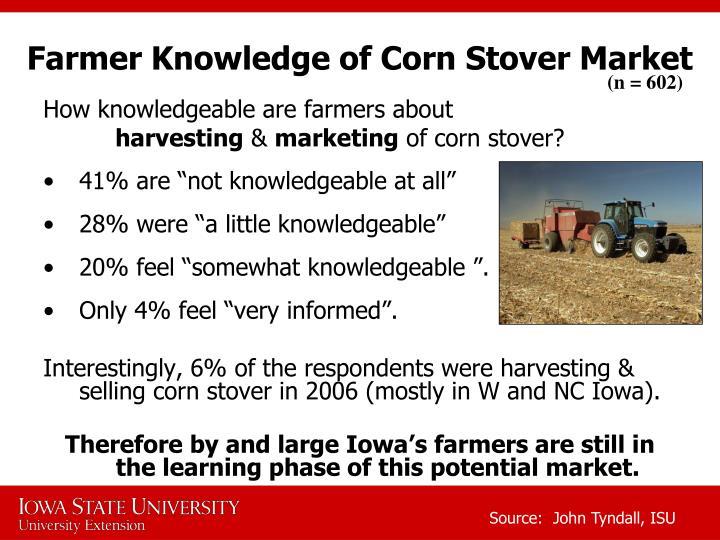 Farmer Knowledge of Corn Stover Market