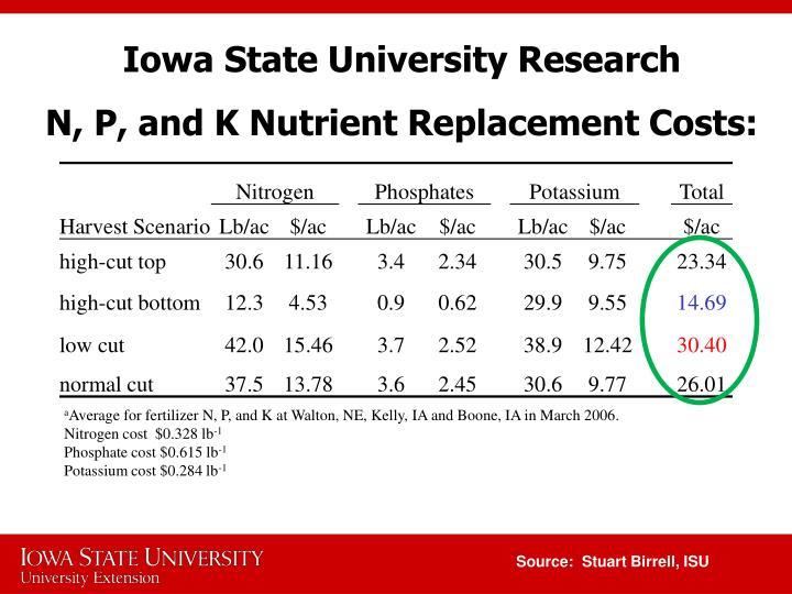 Iowa State University Research