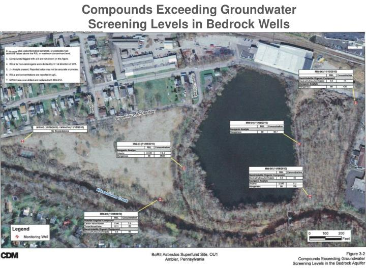 Compounds Exceeding Groundwater Screening Levels in Bedrock Wells