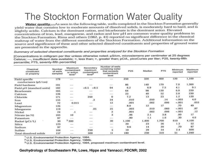 The Stockton Formation Water Quality
