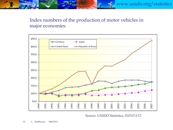 Index numbers of the production of motor vehicles in major economies