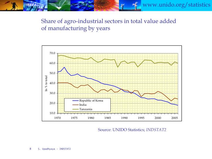 Share of agro-industrial sectors in total value added of manufacturing by years