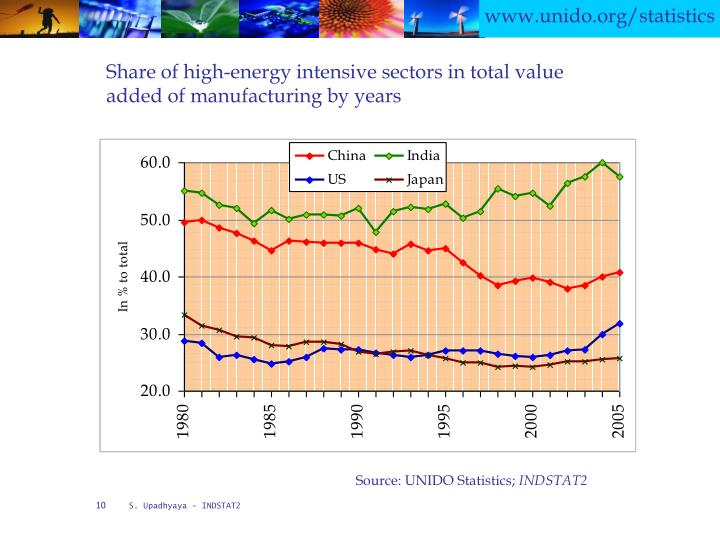 Share of high-energy intensive sectors in total value added of manufacturing by years