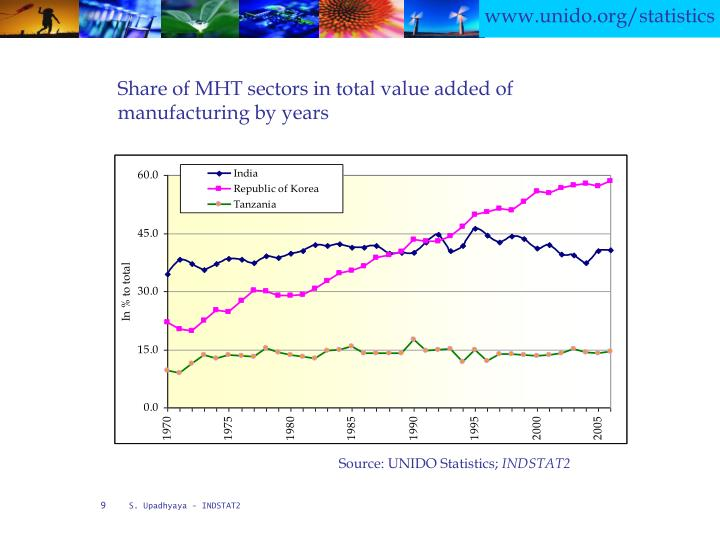 Share of MHT sectors in total value added of manufacturing by years