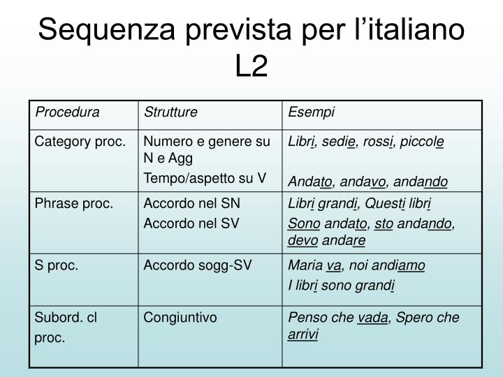 Sequenza prevista per l'italiano L2