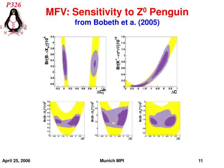 MFV: Sensitivity to Z