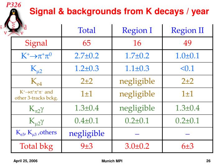 Signal & backgrounds from K decays / year