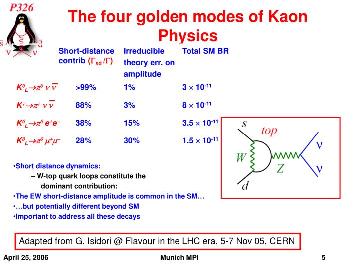 The four golden modes of Kaon Physics