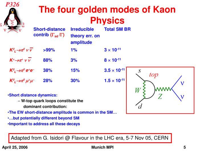 The four golden modes of Kaon Physics