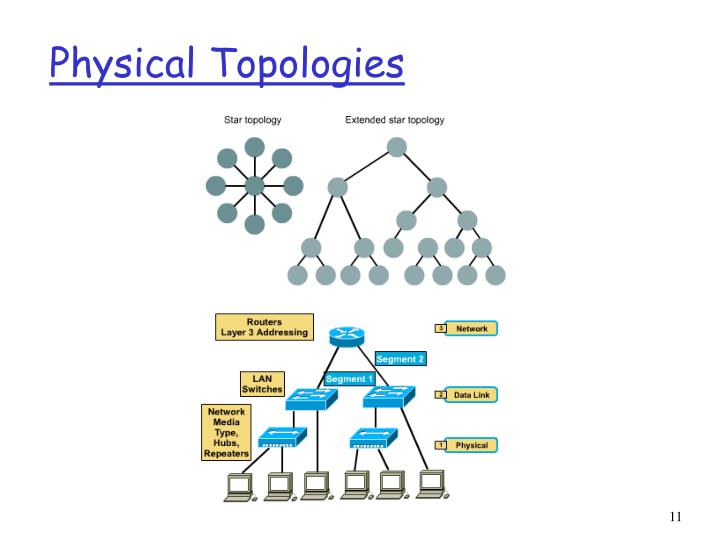 Physical Topologies