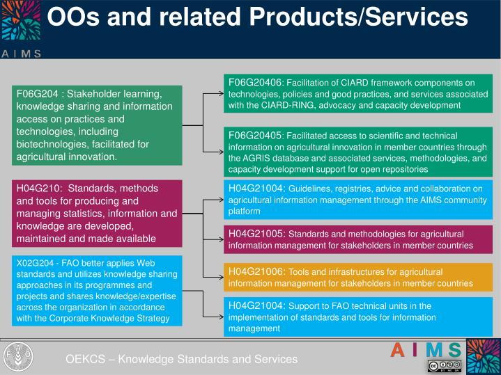 OOs and related Products/Services