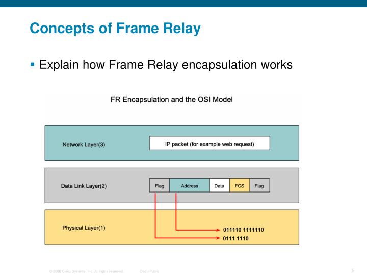 Concepts of Frame Relay