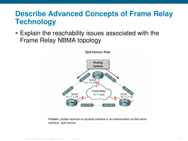 Describe Advanced Concepts of Frame Relay Technology