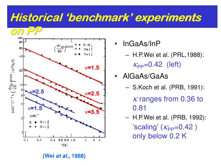 Historical 'benchmark' experiments on PP