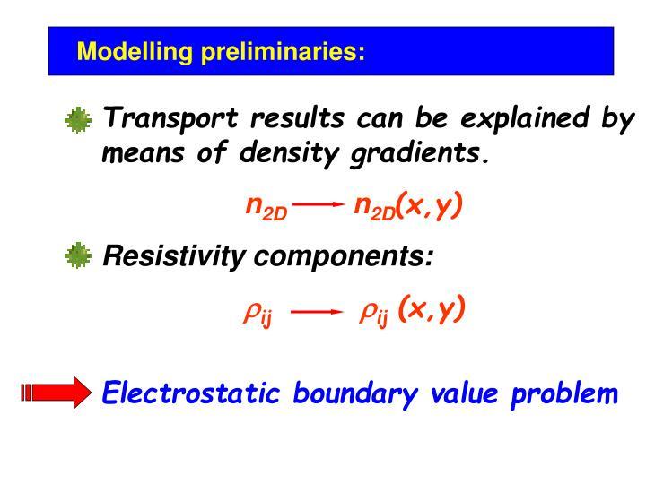 Modelling preliminaries: