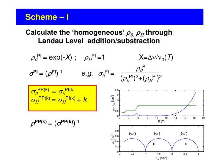 Scheme – I