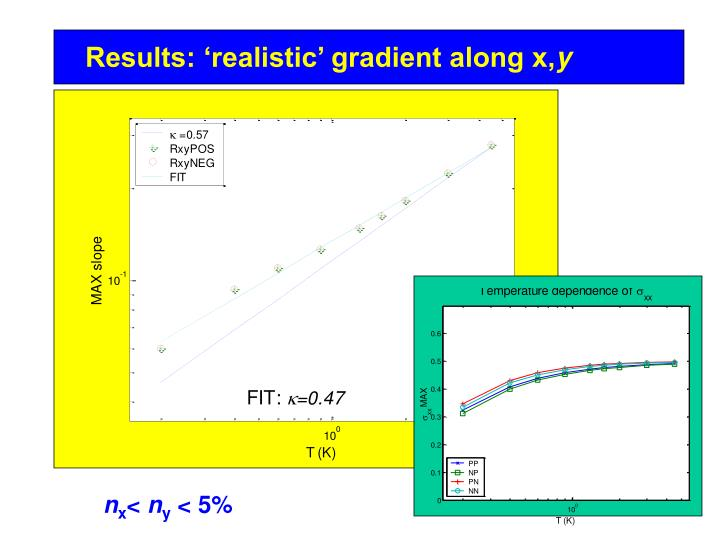 Results: 'realistic' gradient along x,