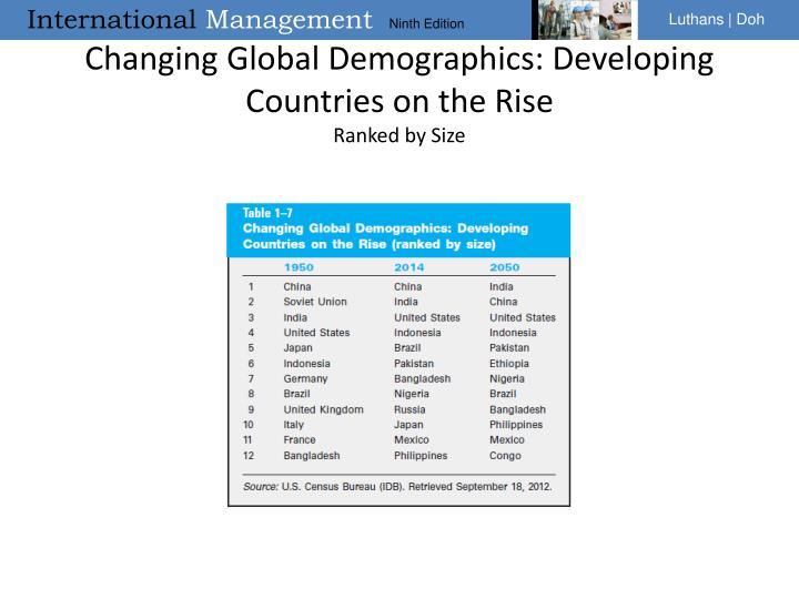 Changing Global Demographics: Developing