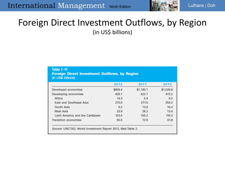 Foreign Direct Investment Outflows, by Region